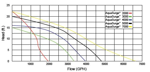 AquaSurge Pumps